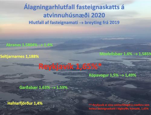 Enn versnar samkeppnisstaða fyrirtækja í Reykjavík