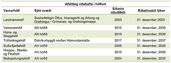 Aflétting riðuhafta á næstu árum