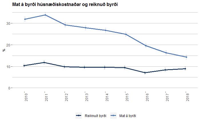Mat á byrði húsnæðiskostnaðar og reiknuð byrði