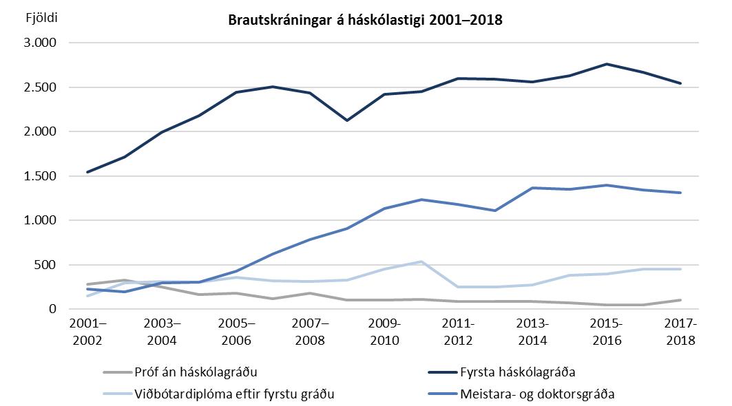 Brautskráningar á háskólastigi 2001-2018