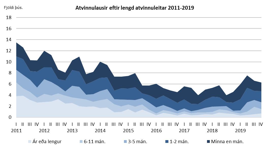 Atvinnulausir eftir lengd atvinnuleitar 2011-2019