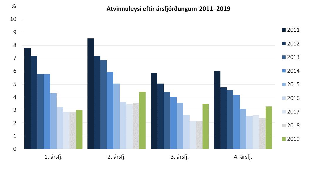 Atvinnuleysi eftir ársfjórðungum 2011–2019