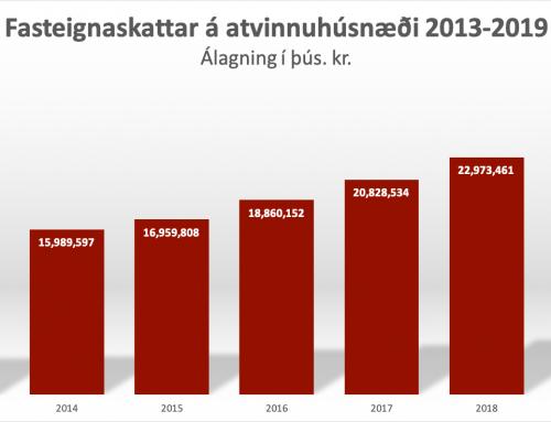 FA skrifar sveitarfélögunum: Fasteignaskattur á atvinnuhúsnæði falli niður í 2-3 mánuði