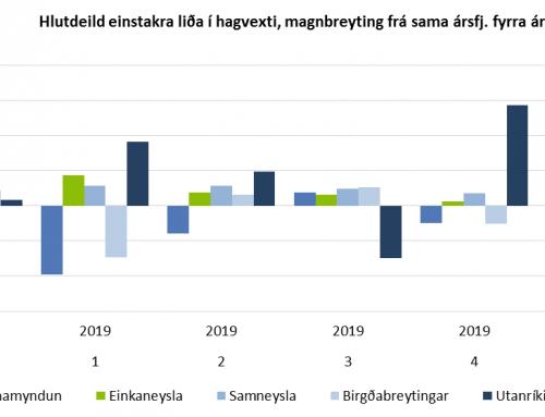 Landsframleiðslan dróst saman um 1,2% á fyrsta ársfjórðungi