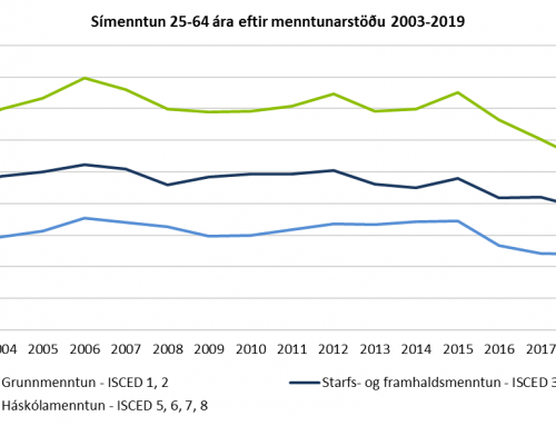 Rúmlega 40 þúsund manns tóku þátt í símenntun árið 2019