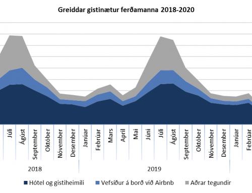 Gistinóttum fækkaði um 89% í maí og 47 hótel voru lokuð