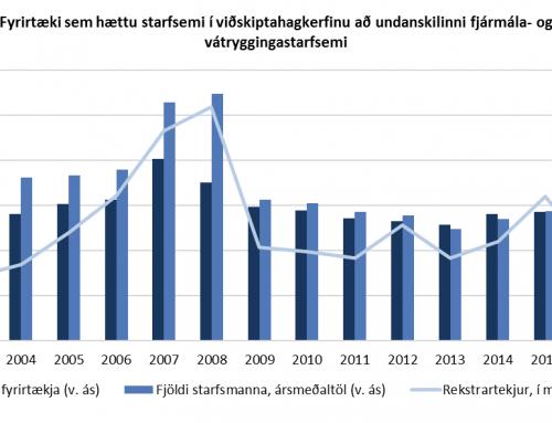 Fyrirtæki sem hættu starfsemi 2014-2016 höfðu í 68% tilfella starfað í fimm ár eða skemur