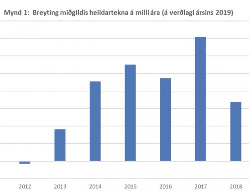 Heildartekjur 6,9 milljónir króna árið 2019